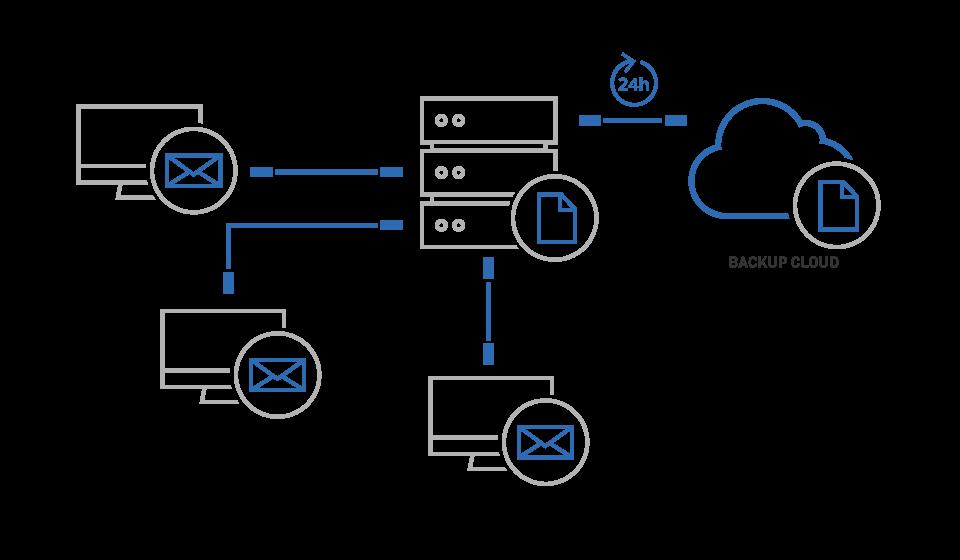 VENTUNOCENTO-Soluzione-3-backup-cloud