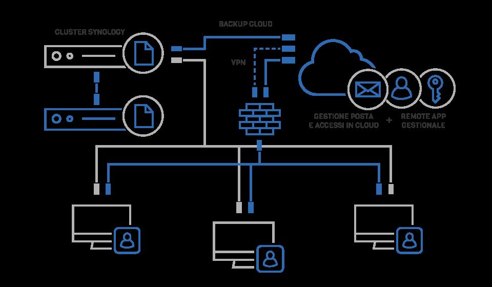 VENTUNOCENTO-Soluzione-3-Cloud-e-Cluster-Synology