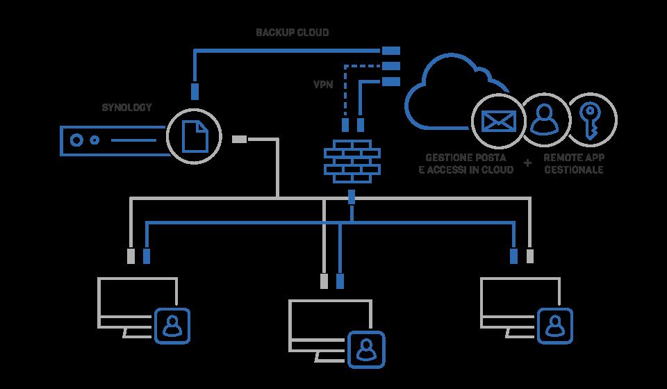 VENTUNOCENTO-Soluzione-2-Cloud-e-Synology