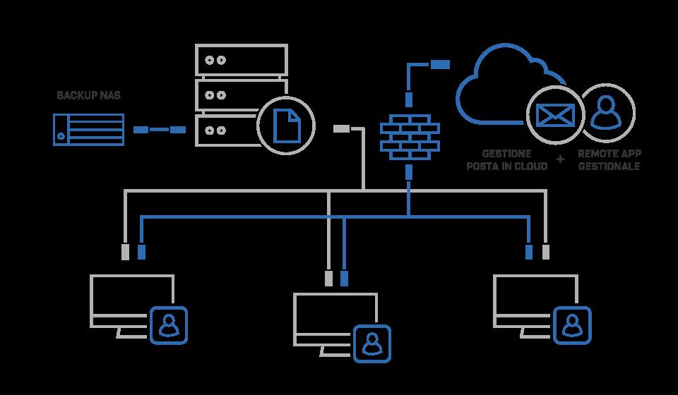VENTUNOCENTO-Soluzione-2-Gestione-posta-in-cloud-e-remote-app-gestionale