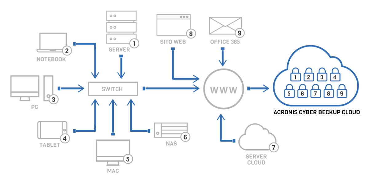 VENTUNOCENTO Acronis Cyber Cloud