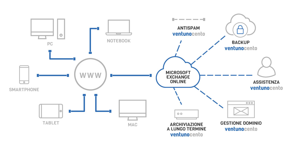 VENTUNOCENTO Microsoft Exchange Online